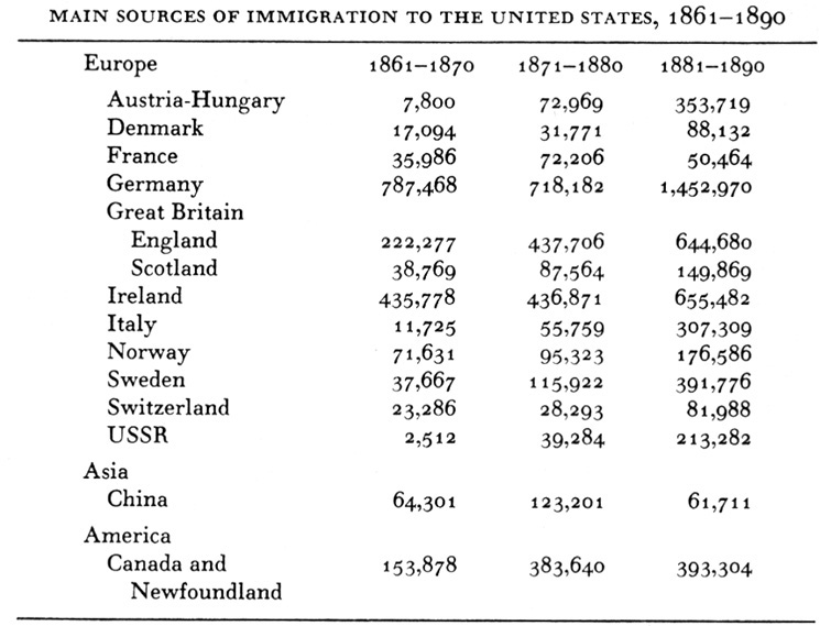 pull factors of us immigration 19th century Letters from america push and pull their pull factors perhaps it will be possible for us to see each other at least once a year.