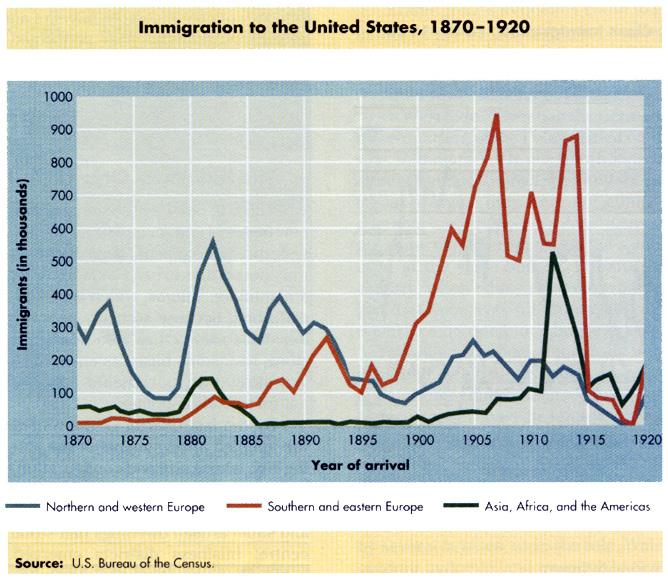 Chart of Early 19th Century America Immigration