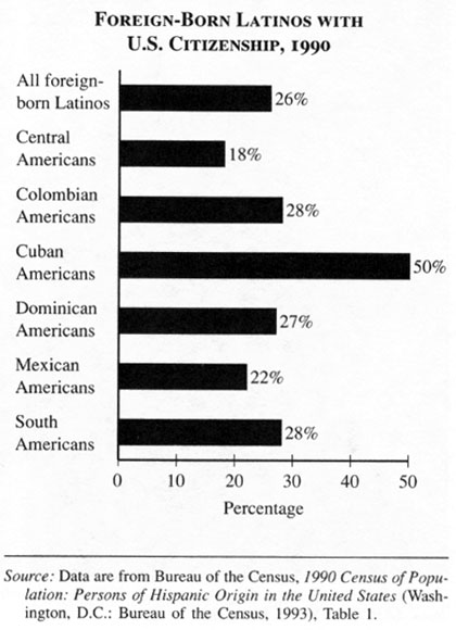 cuban and domincan immigration experience Elizabeth grieco takes a detailed look at the foreign born from the dominican republic in the to high levels of immigration dominican foreign-born.