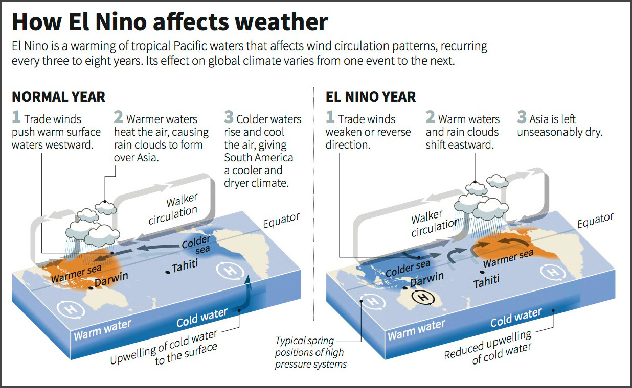 El Niño weather phenomenon